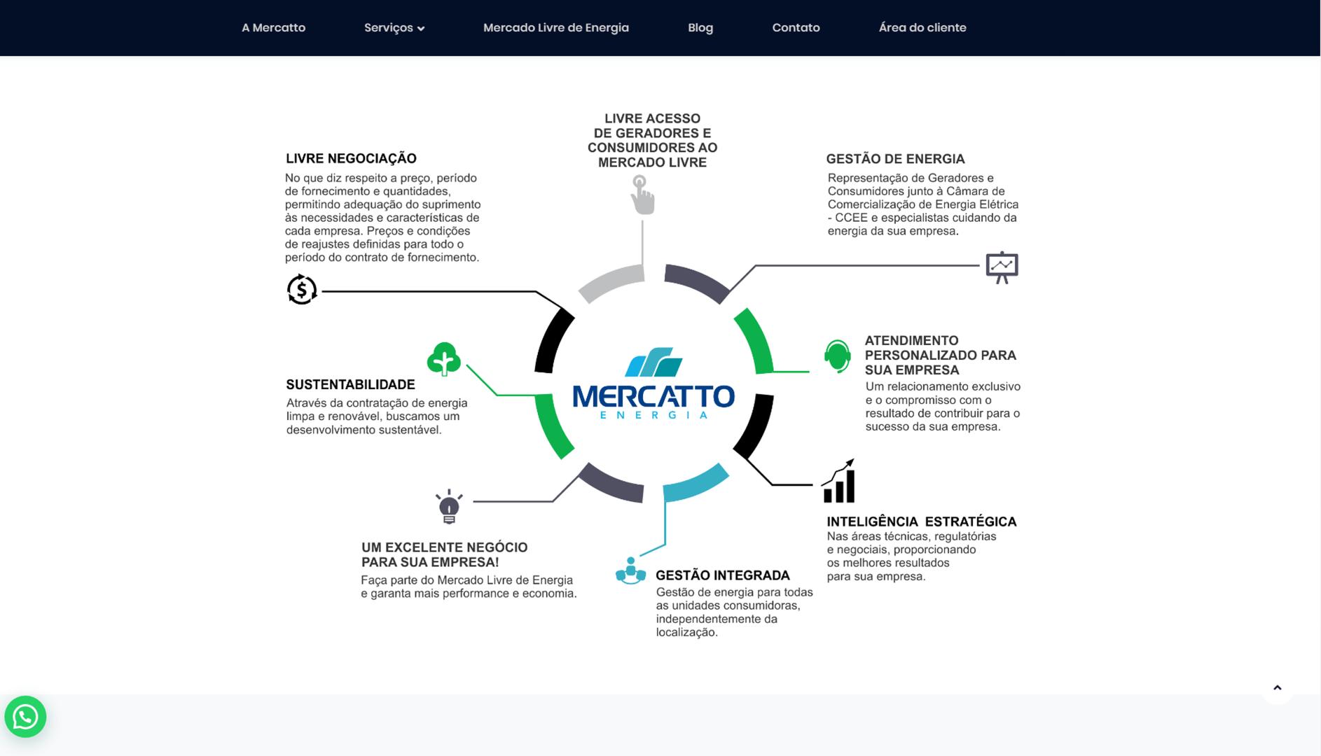 https://www.6i.com.br/case/site-mercatto-energia/